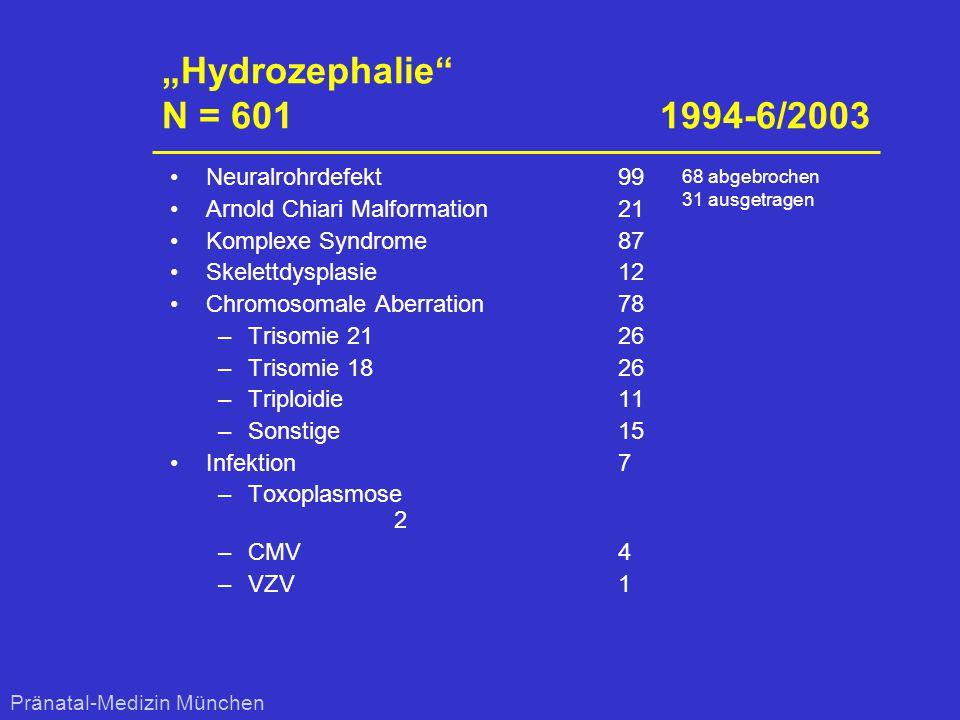 """Hydrozephalie N = 601 1994-6/2003 Neuralrohrdefekt 99"