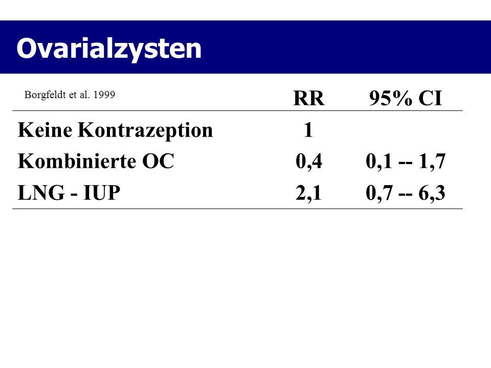 Ovarialzysten RR 95% CI Keine Kontrazeption 1