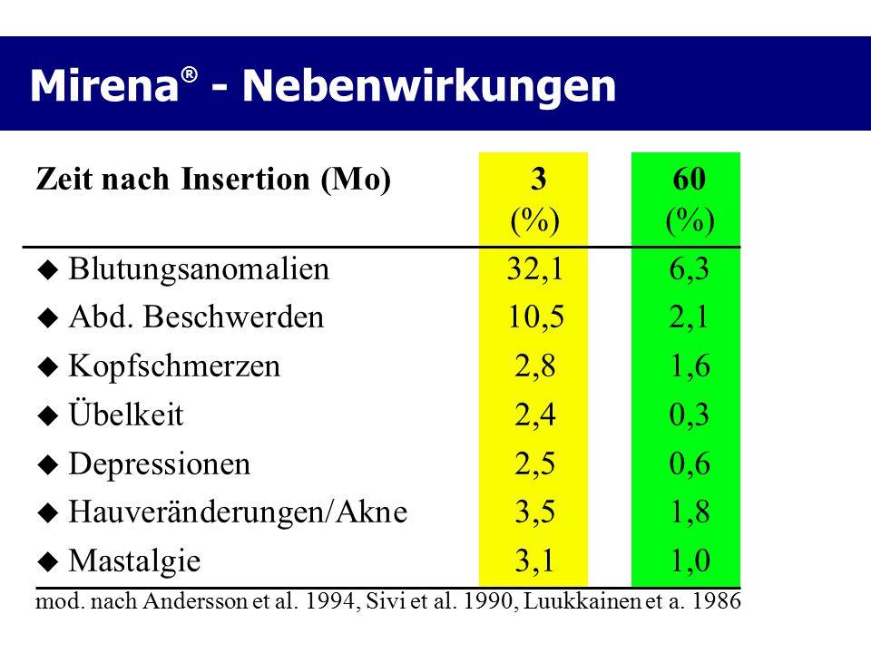 Mirena® - Nebenwirkungen