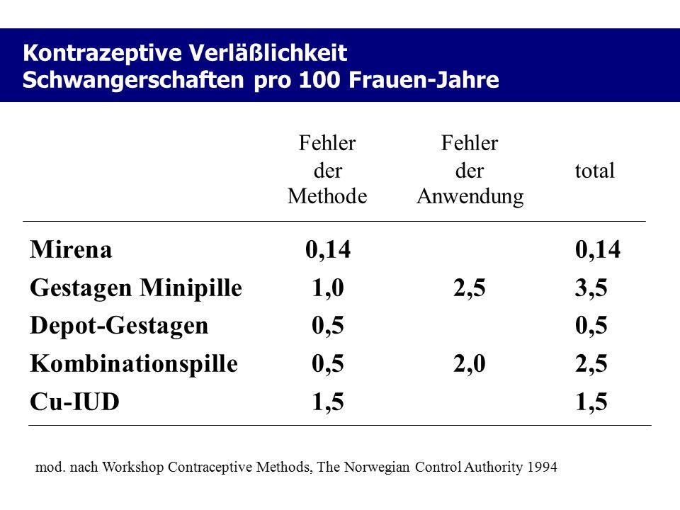 Kontrazeptive Verläßlichkeit Schwangerschaften pro 100 Frauen-Jahre