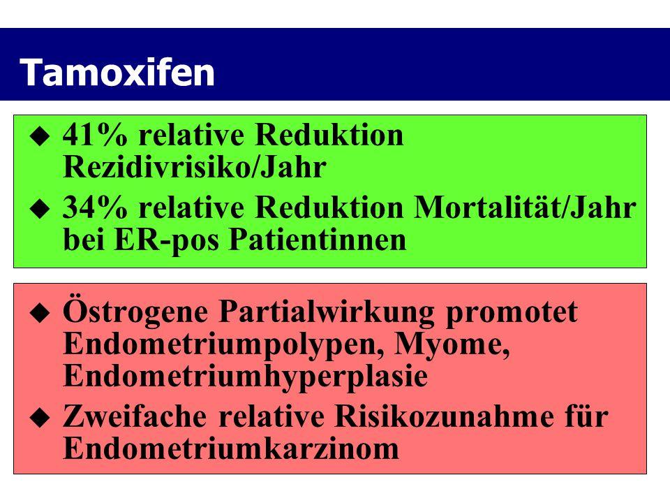 Tamoxifen 41% relative Reduktion Rezidivrisiko/Jahr