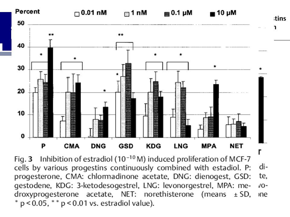 in vitro-Daten Humane BK-Zelllinie MCF-7(Seeger 2003)
