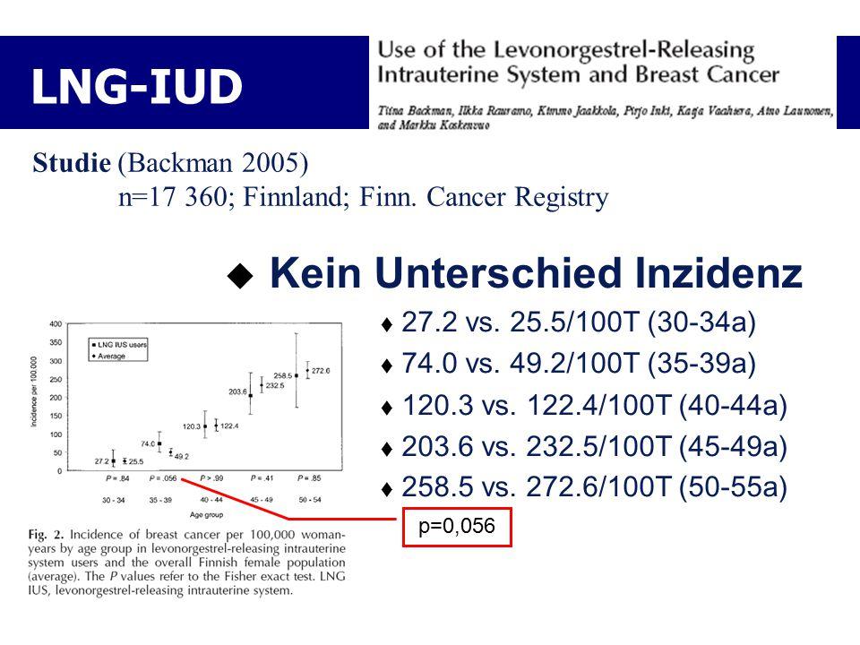 LNG-IUD Kein Unterschied Inzidenz Studie (Backman 2005)