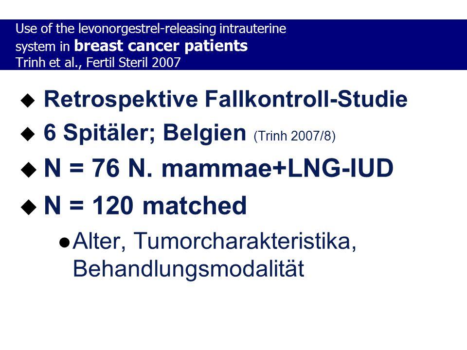 N = 76 N. mammae+LNG-IUD N = 120 matched