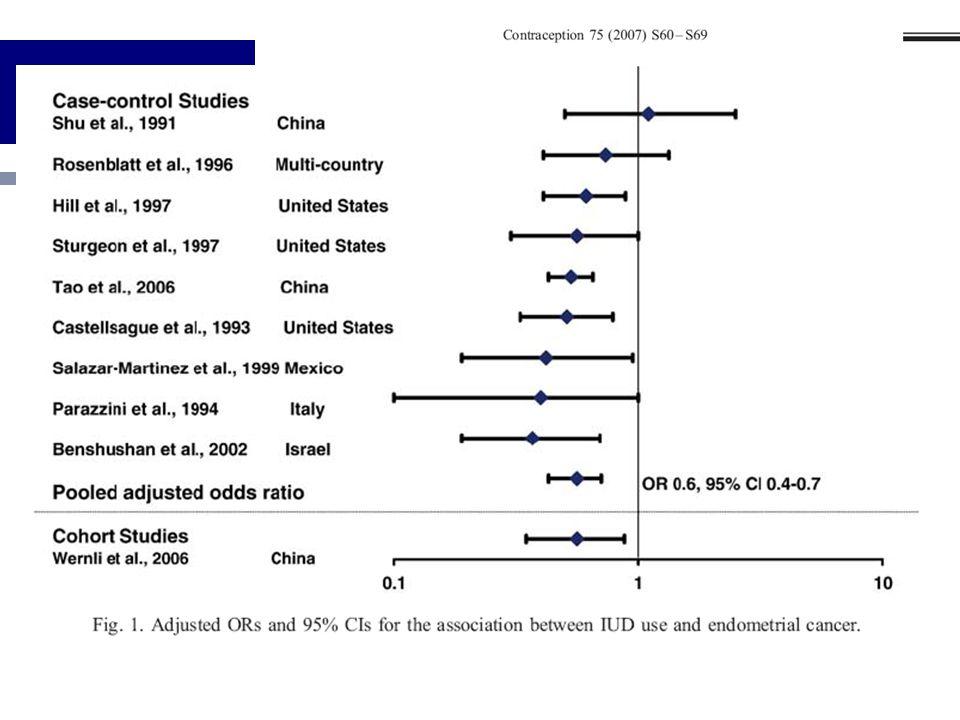 1960-2006 N. endometrii: 9 Fallkontroll-, 1 Kohortenstudie