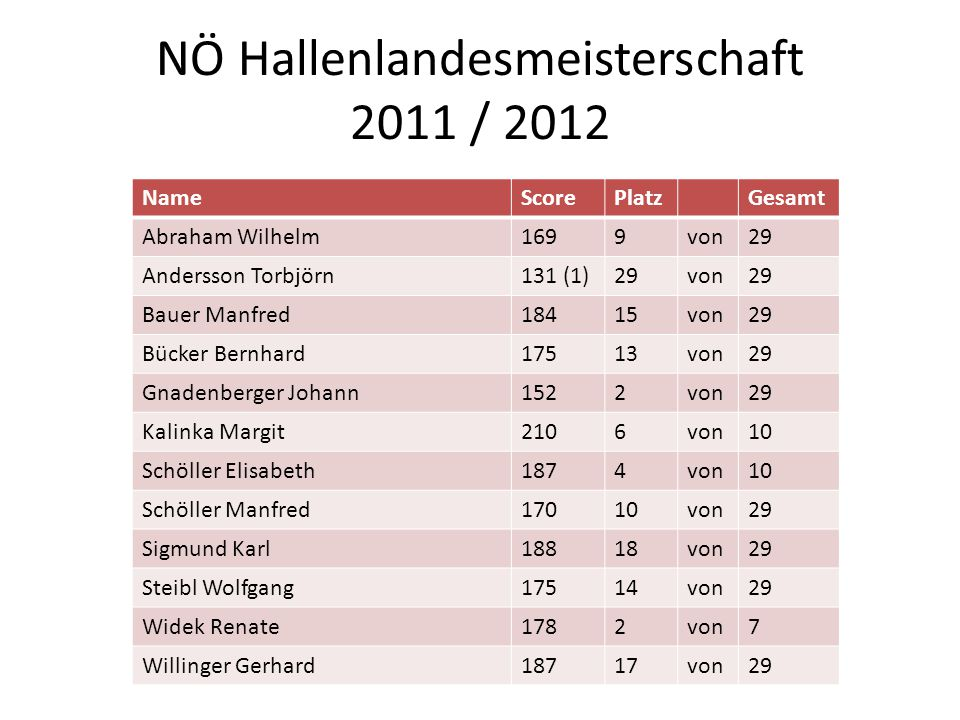 NÖ Hallenlandesmeisterschaft 2011 / 2012