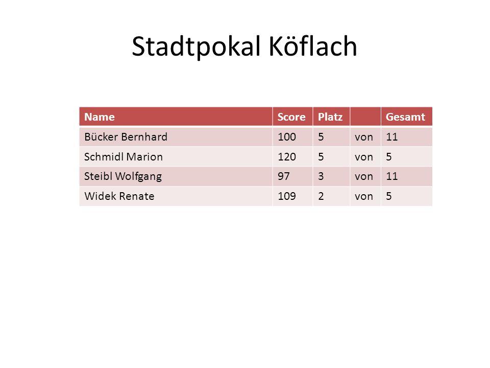 Stadtpokal Köflach Name Score Platz Gesamt Bücker Bernhard 100 5 von