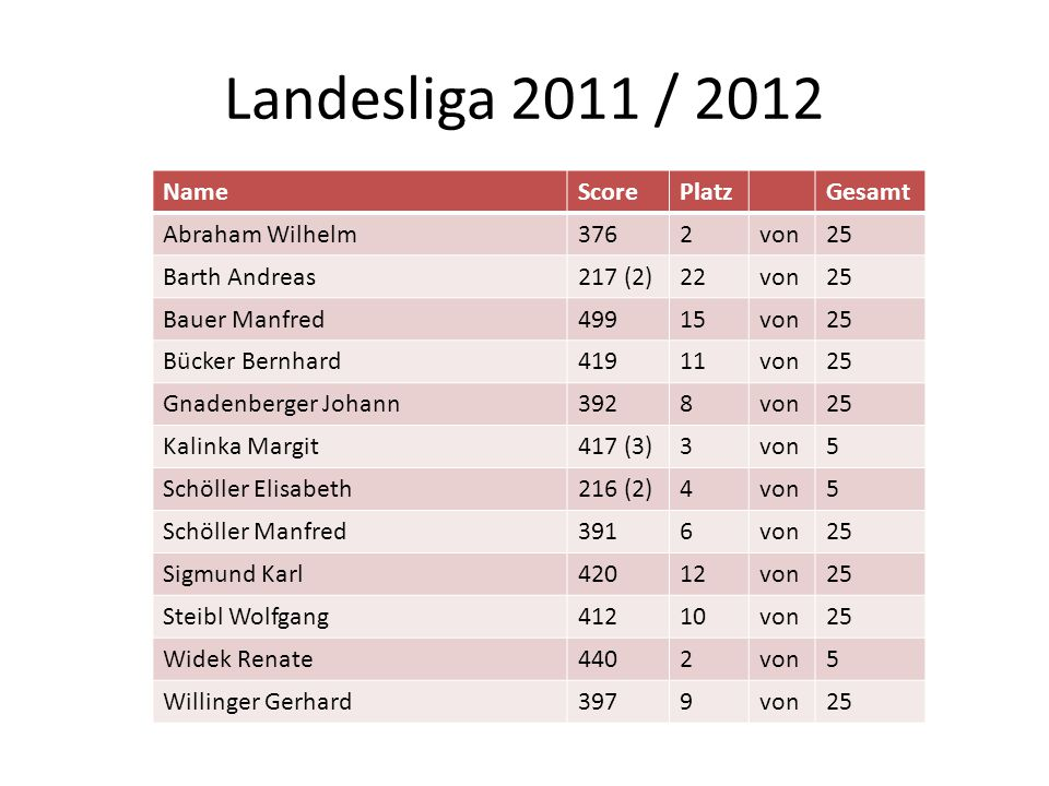 Landesliga 2011 / 2012 Name Score Platz Gesamt Abraham Wilhelm 376 2