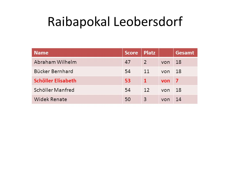 Raibapokal Leobersdorf