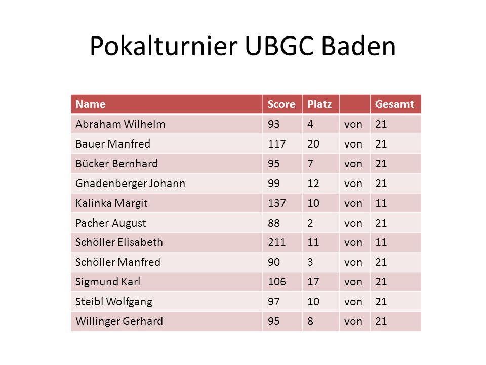 Pokalturnier UBGC Baden