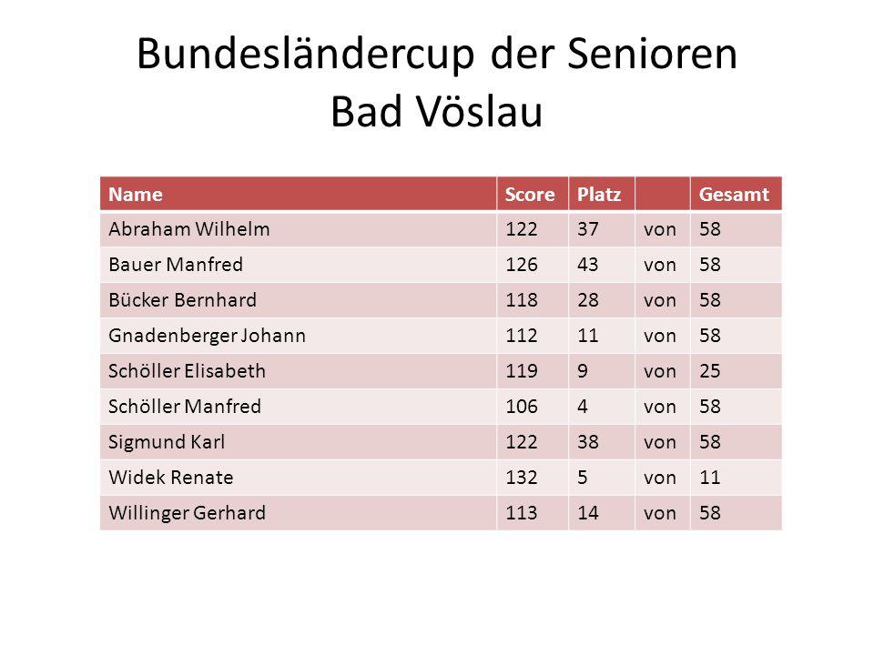 Bundesländercup der Senioren Bad Vöslau