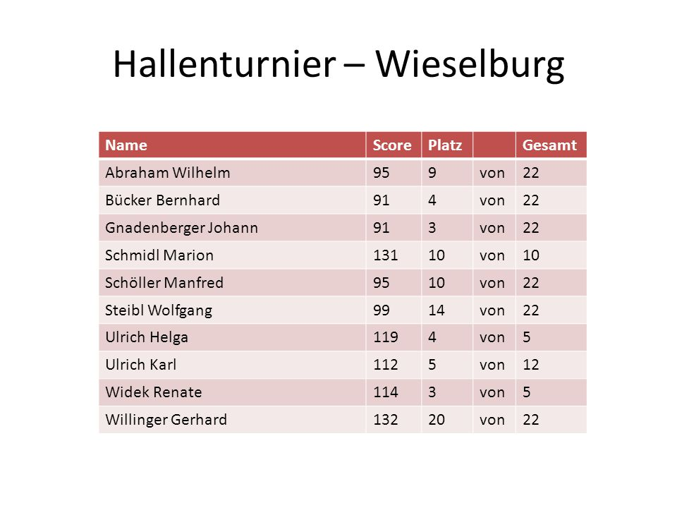 Hallenturnier – Wieselburg