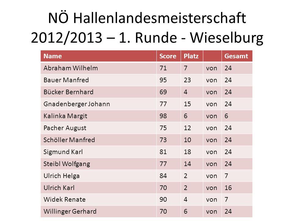 NÖ Hallenlandesmeisterschaft 2012/2013 – 1. Runde - Wieselburg
