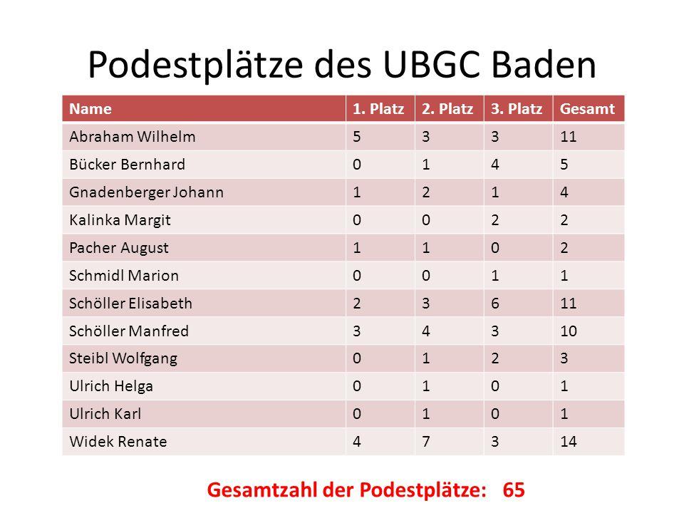 Podestplätze des UBGC Baden