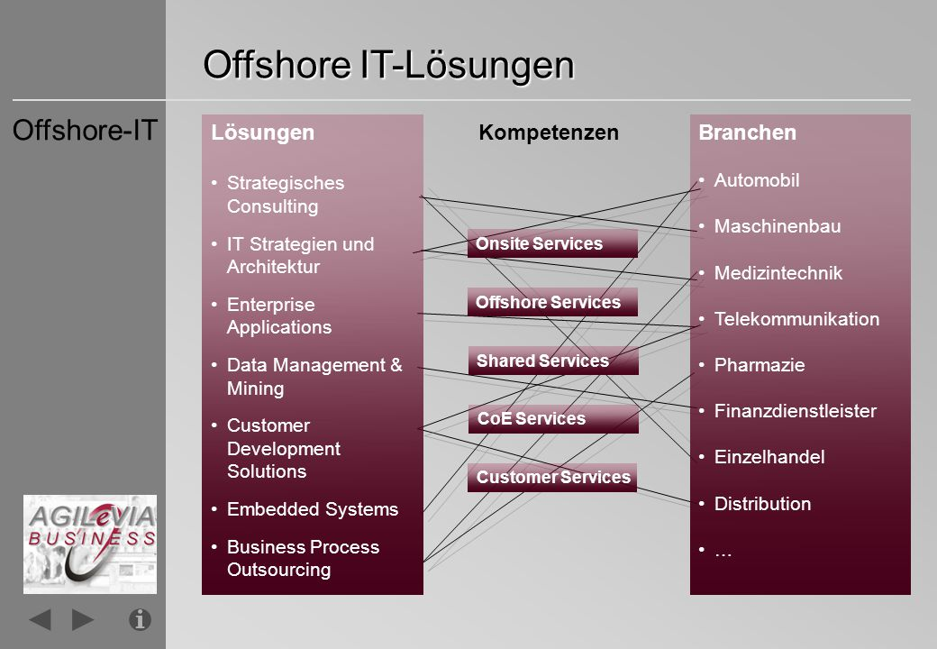 Offshore IT-Lösungen Offshore-IT Lösungen Kompetenzen Branchen