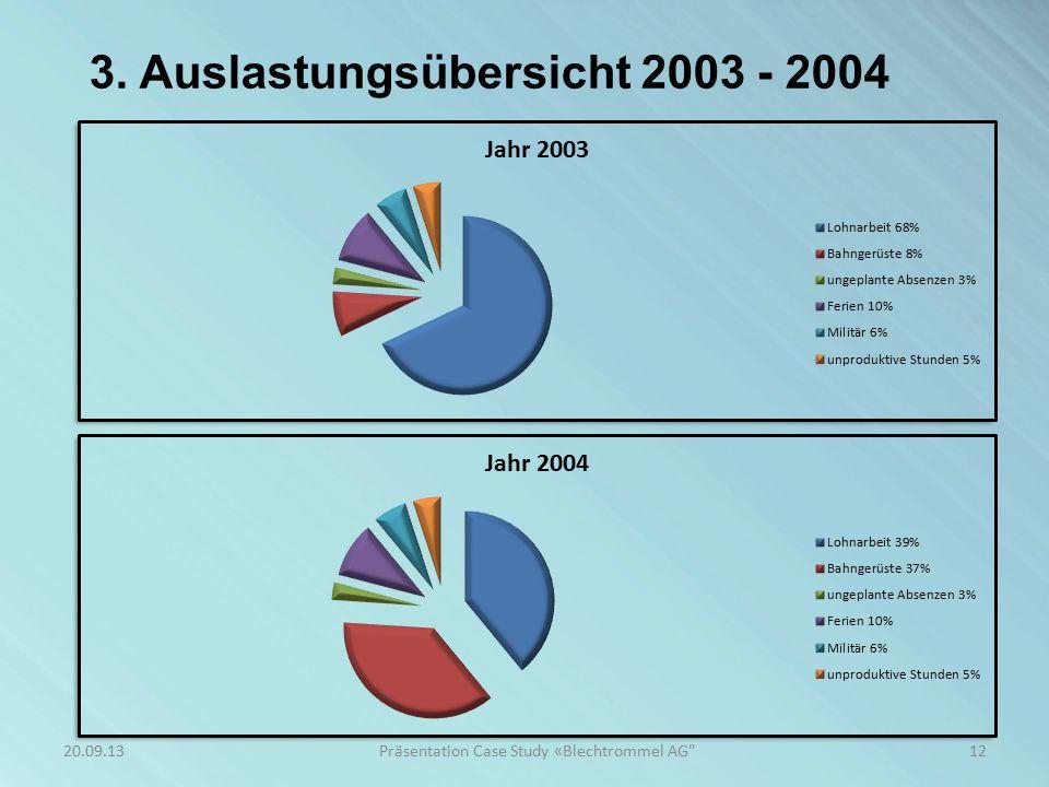 3. Auslastungsübersicht 2005 - 2006