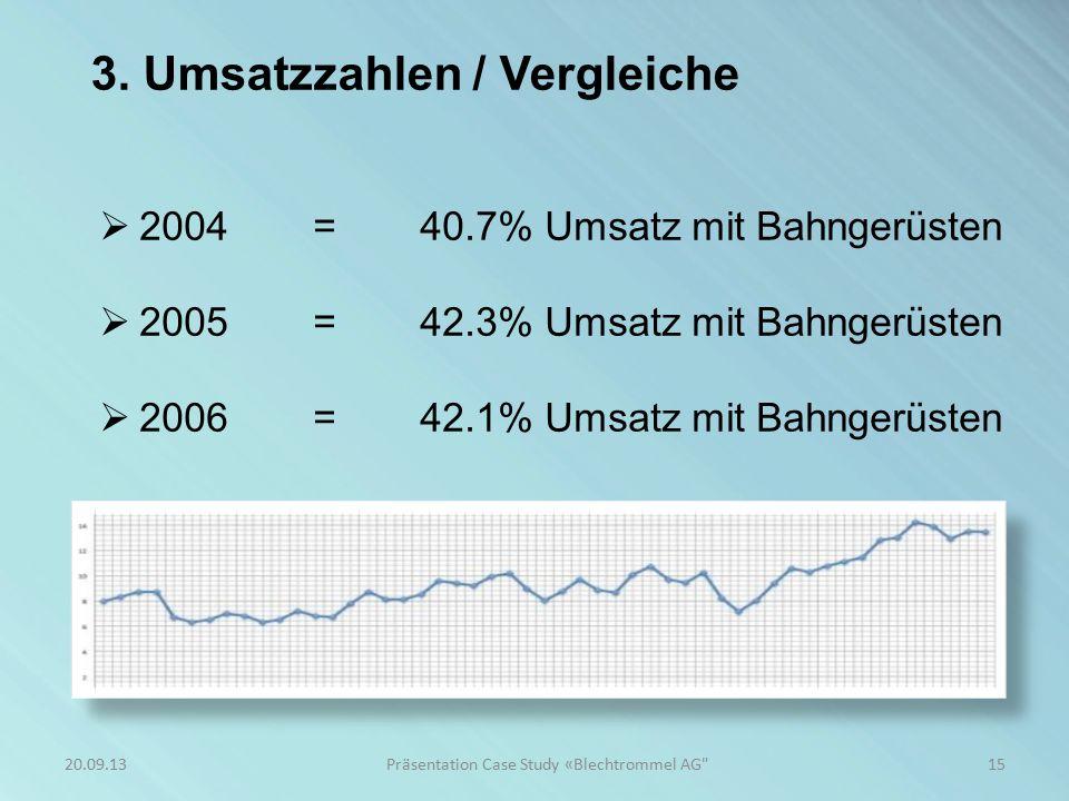 3. Umsatzzahlen / Tendenz