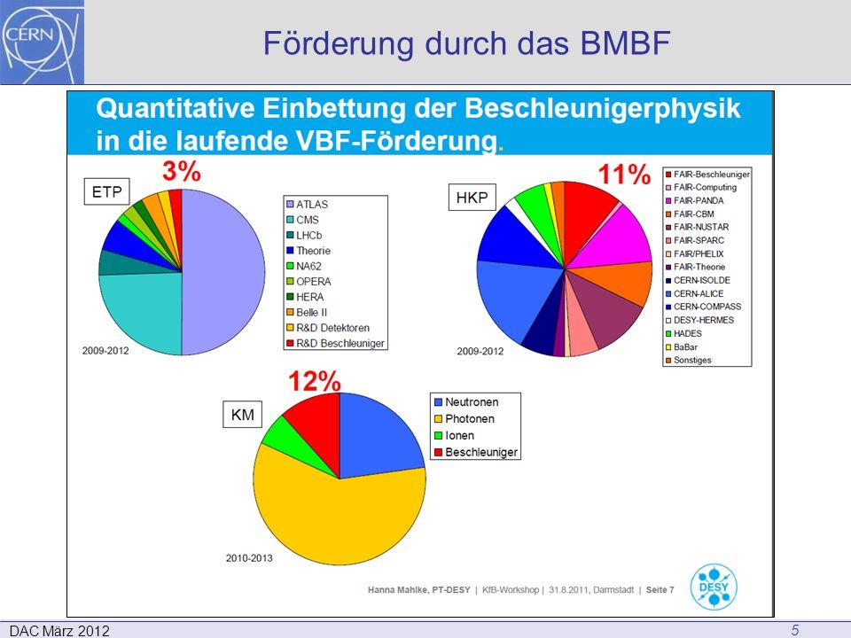 Förderung durch das BMBF