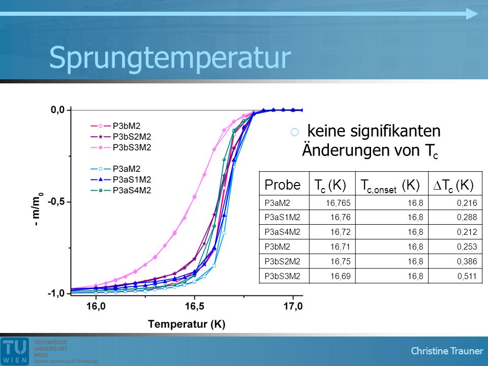 Sprungtemperatur keine signifikanten Änderungen von Tc Probe Tc (K)