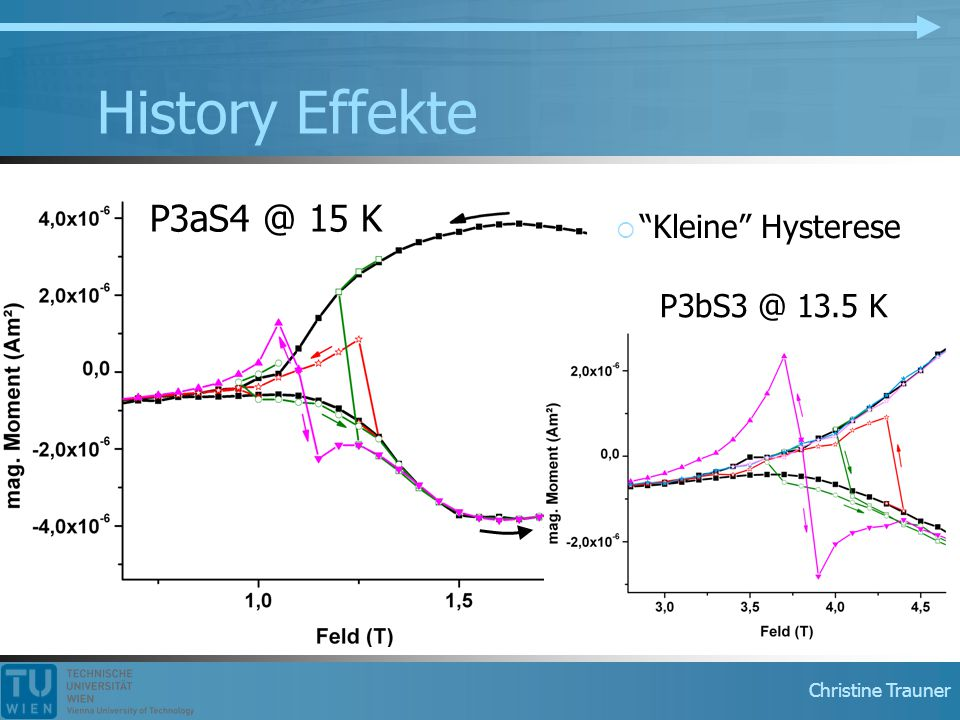 History Effekte P3aS4 @ 15 K Kleine Hysterese P3bS3 @ 13.5 K