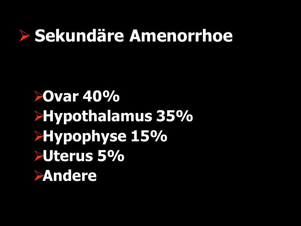Sekundäre Amenorrhoe Ovar 40% Hypothalamus 35% Hypophyse 15% Uterus 5%
