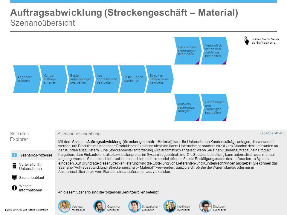 Auftragsabwicklung (Streckengeschäft – Material) Szenarioübersicht