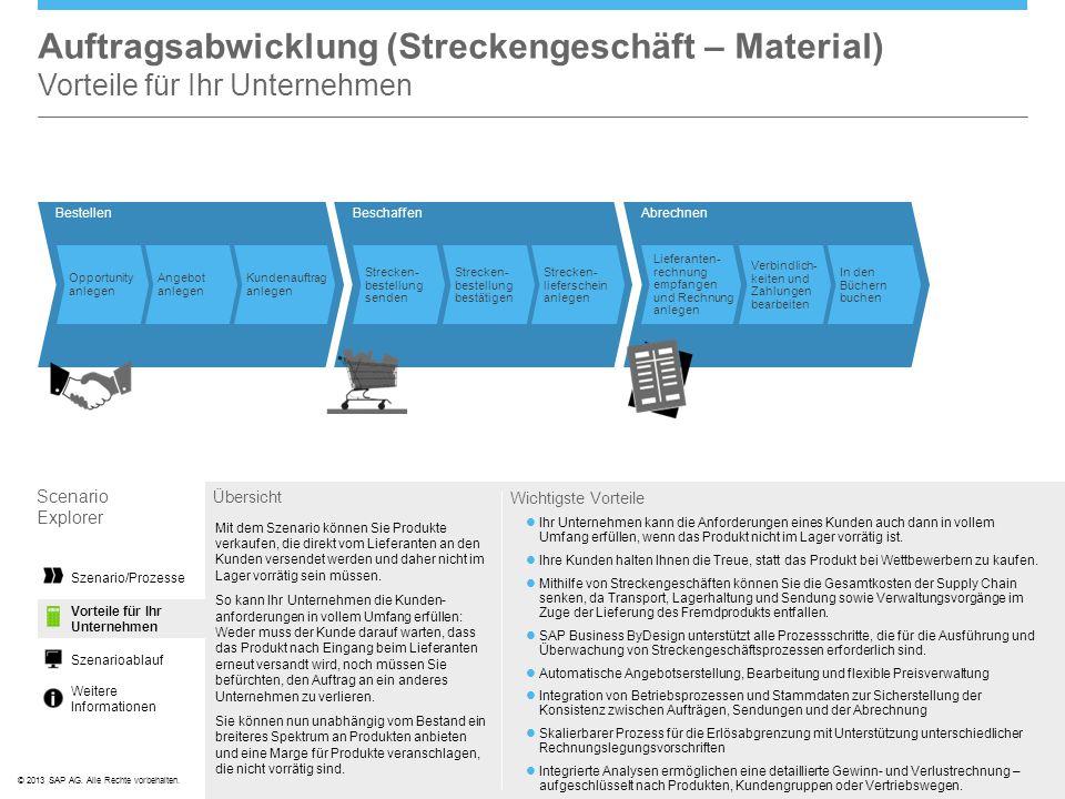Auftragsabwicklung (Streckengeschäft – Material) Vorteile für Ihr Unternehmen