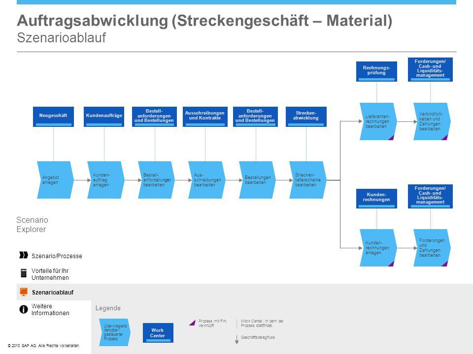 Auftragsabwicklung (Streckengeschäft – Material) Szenarioablauf
