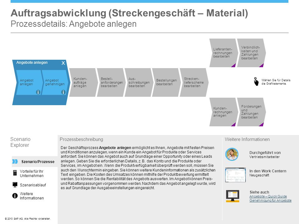 Auftragsabwicklung (Streckengeschäft – Material) Prozessdetails: Angebote anlegen