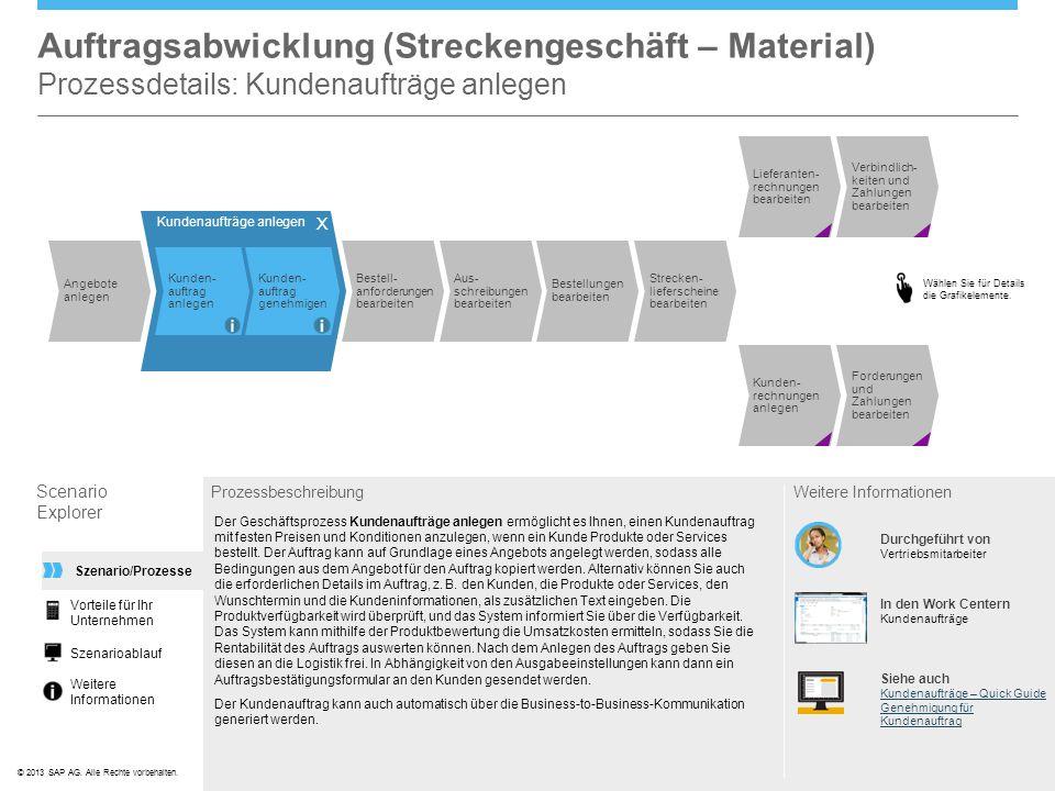 Auftragsabwicklung (Streckengeschäft – Material) Prozessdetails: Kundenaufträge anlegen