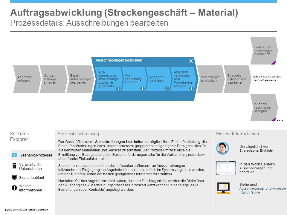 Auftragsabwicklung (Streckengeschäft – Material) Prozessdetails: Ausschreibungen bearbeiten