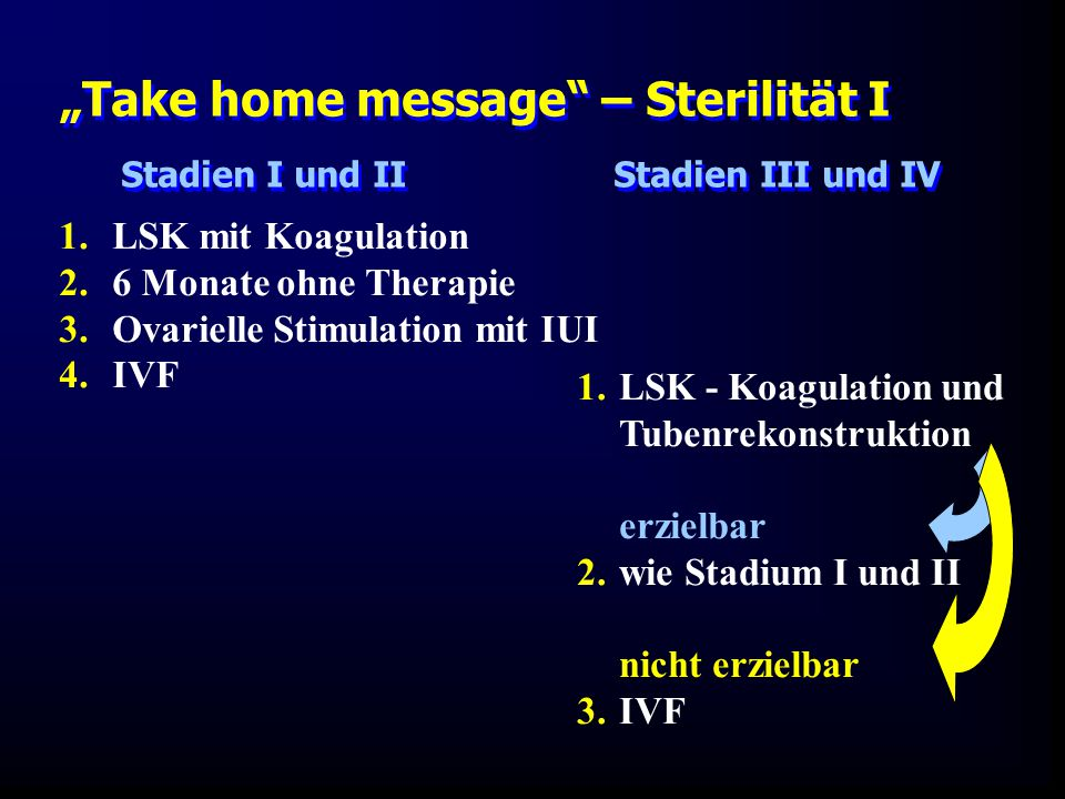 """Take home message – Sterilität I"