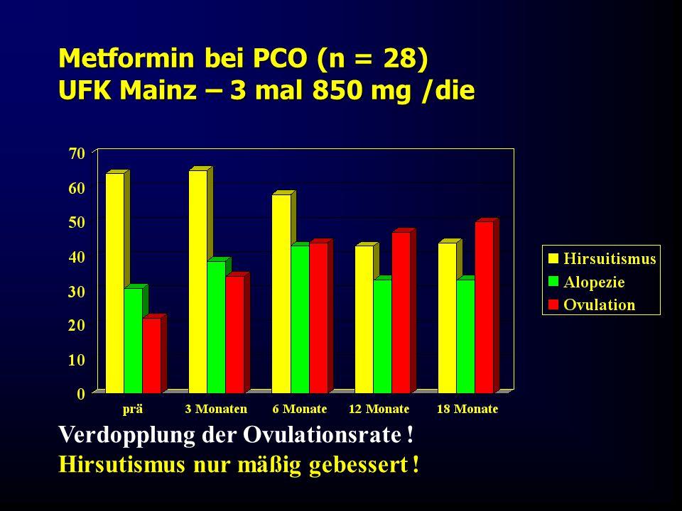 Metformin bei PCO (n = 28) UFK Mainz – 3 mal 850 mg /die