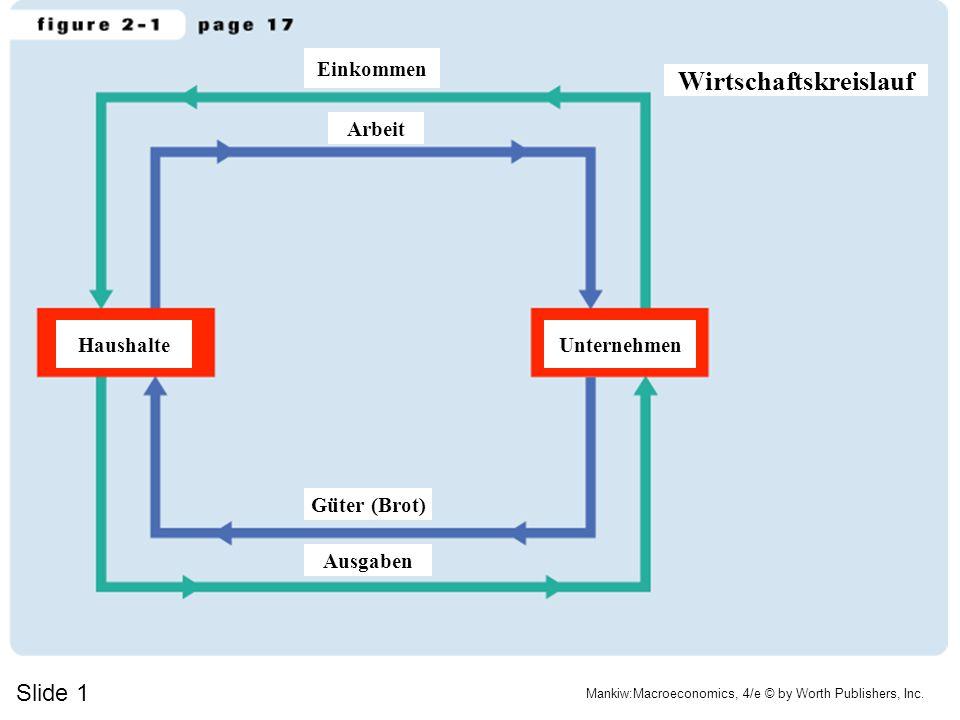 Wirtschaftskreislauf