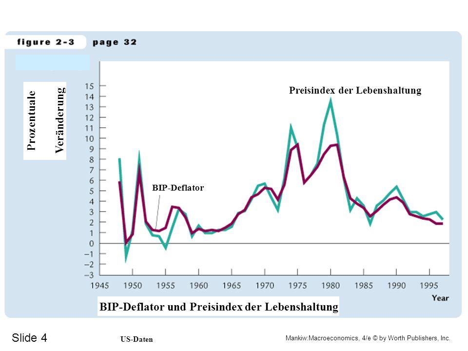 Prozentuale Veränderung BIP-Deflator und Preisindex der Lebenshaltung