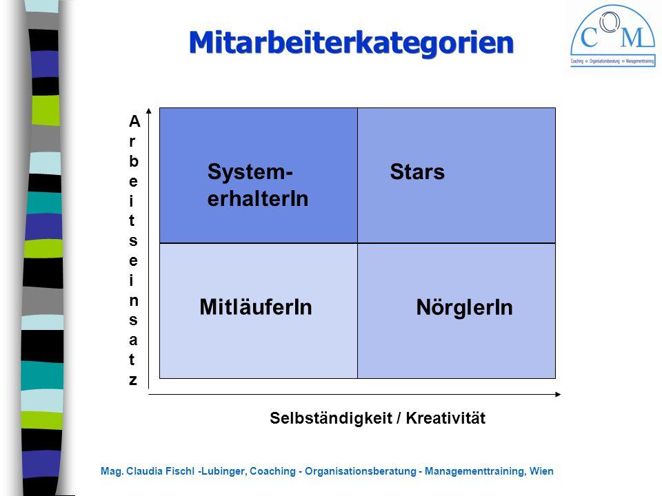 Mitarbeiterkategorien