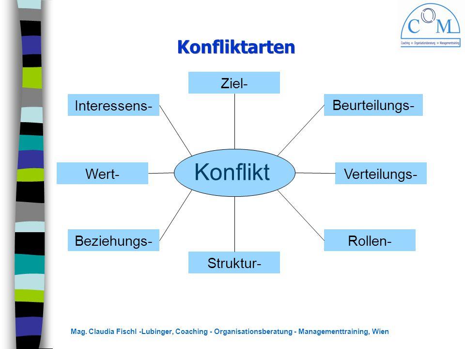 Konflikt Konfliktarten Ziel- Interessens- Beurteilungs- Wert-