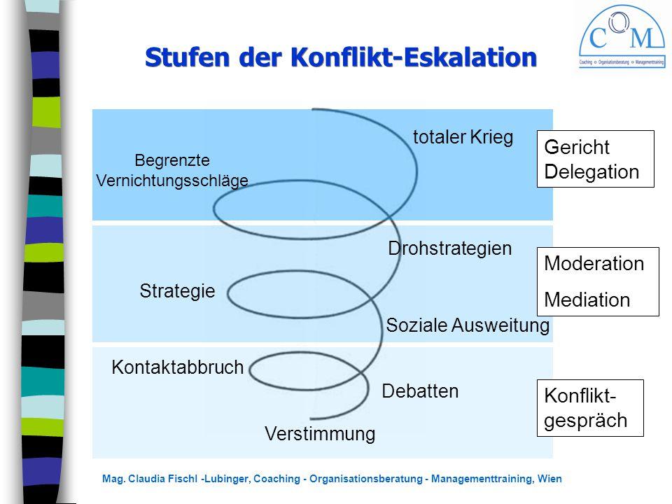 Stufen der Konflikt-Eskalation