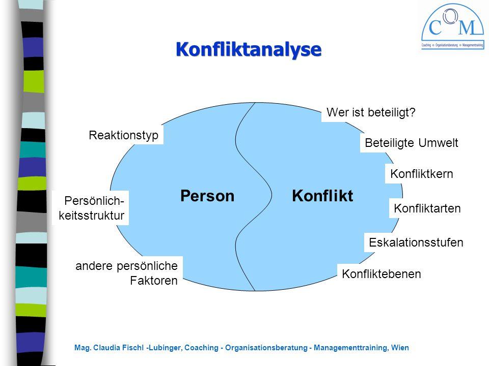 Konfliktanalyse Person Konflikt Wer ist beteiligt Reaktionstyp