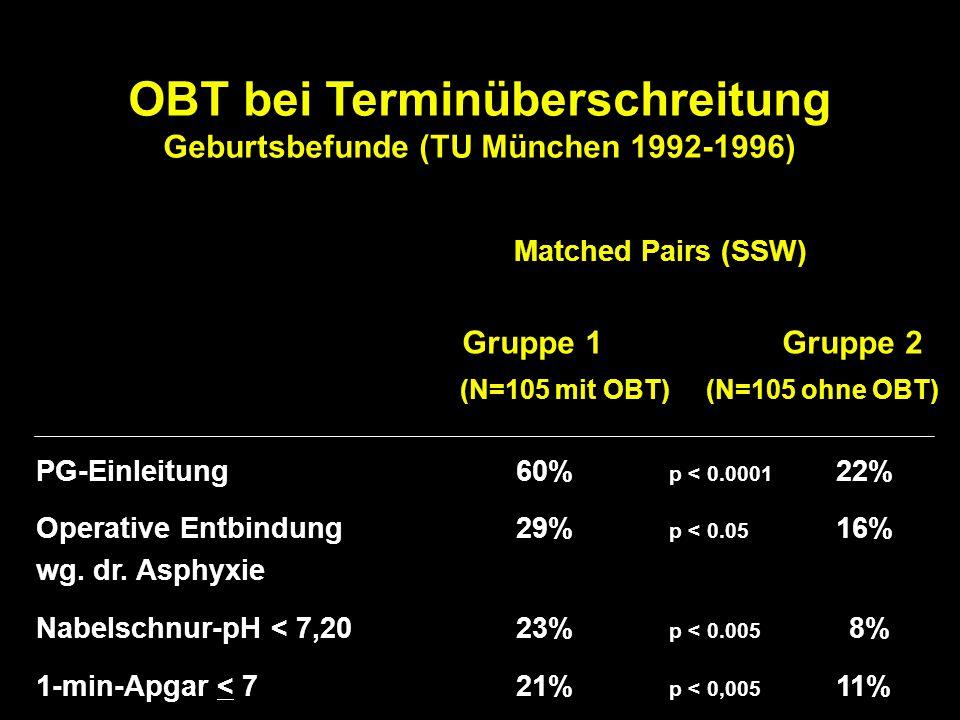 OBT bei Terminüberschreitung Geburtsbefunde (TU München 1992-1996)