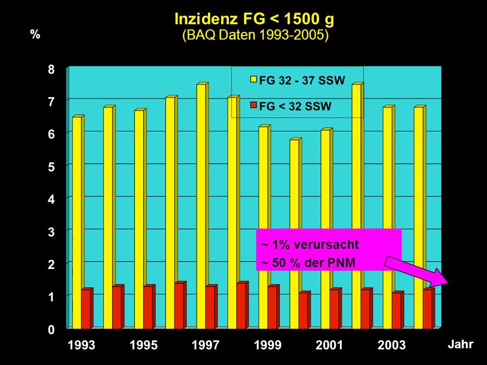 ~ 1% verursacht ~ 50 % der PNM Inzidenz FG < 1500 g