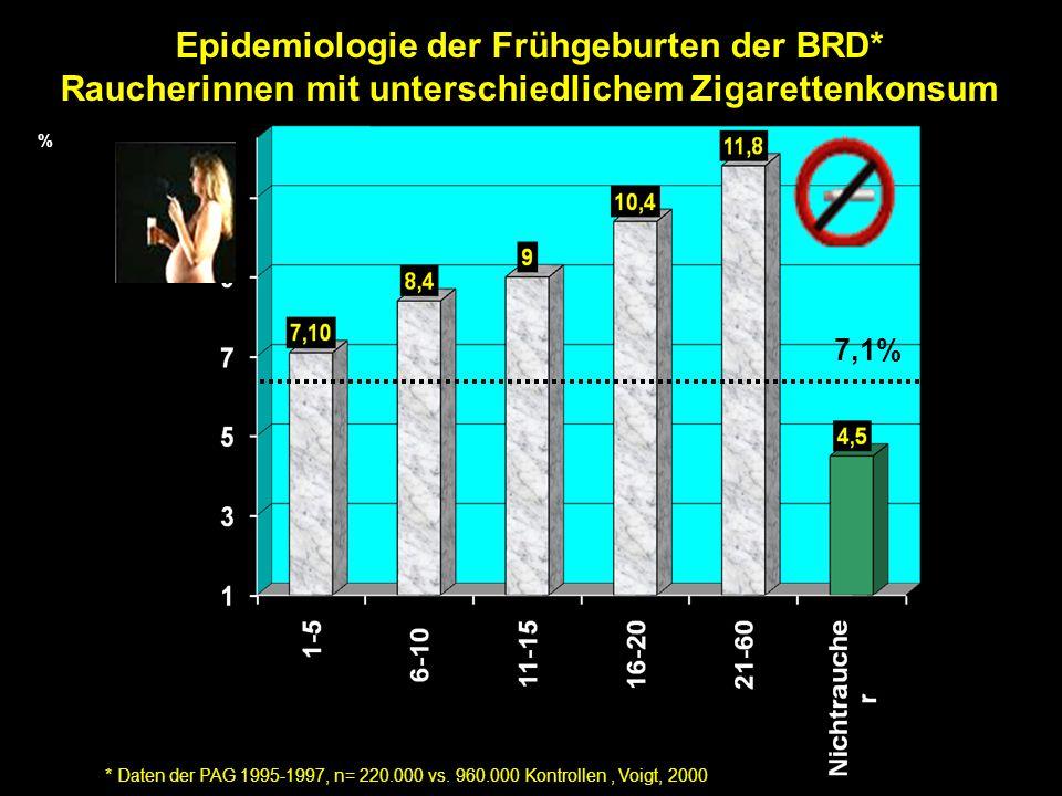 Epidemiologie der Frühgeburten der BRD*