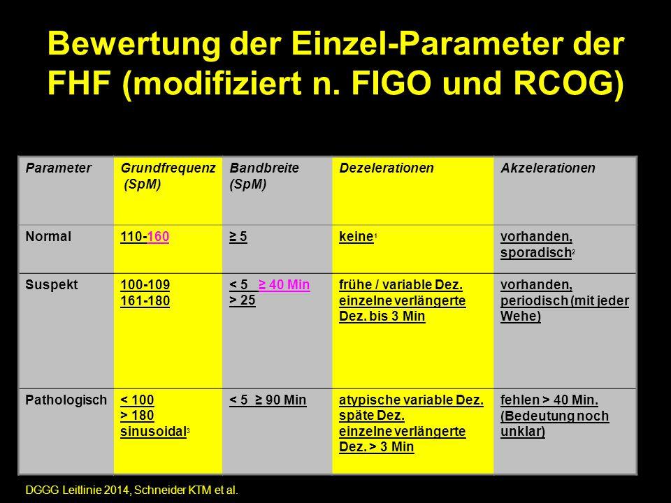 Bewertung der Einzel-Parameter der FHF (modifiziert n. FIGO und RCOG)