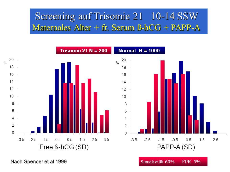 Screening auf Trisomie 21 10-14 SSW Maternales Alter + fr