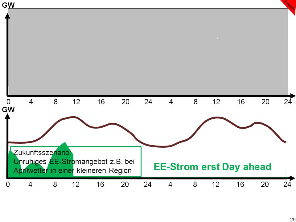 EE-Strom erst Day ahead