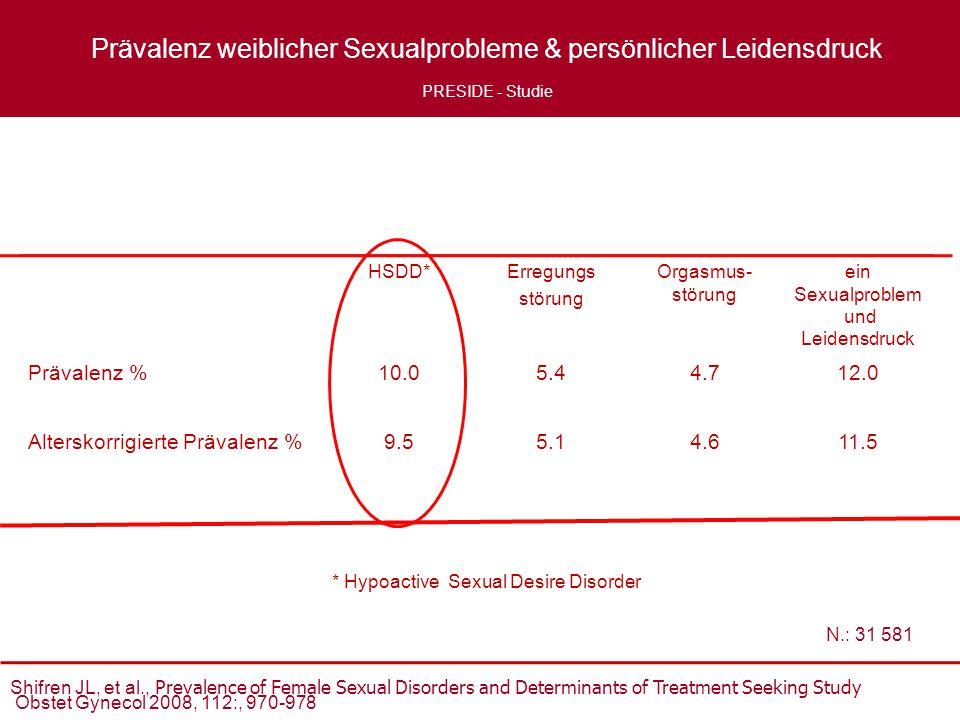 Prävalenz weiblicher Sexualprobleme & persönlicher Leidensdruck
