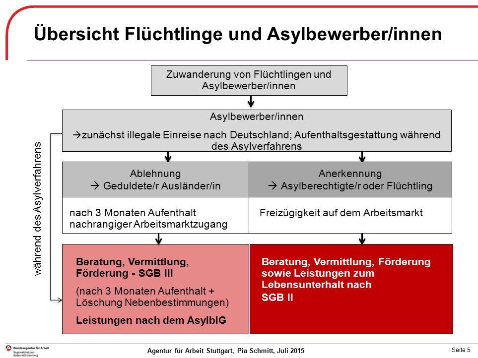 Übersicht Flüchtlinge und Asylbewerber/innen