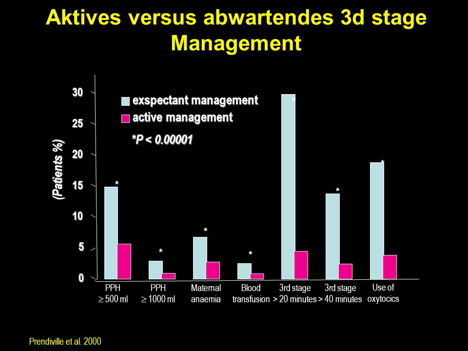 Aktives versus abwartendes 3d stage Management