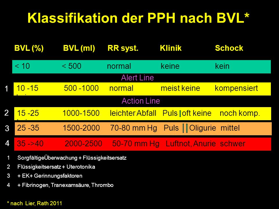 Klassifikation der PPH nach BVL*