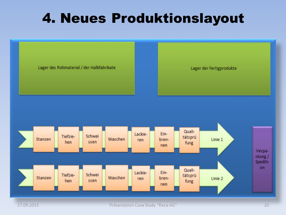 4. Neues Produktionslayout